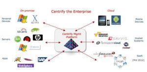 Centrify_compatibility