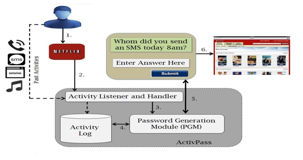 Activity-Based-Passwords