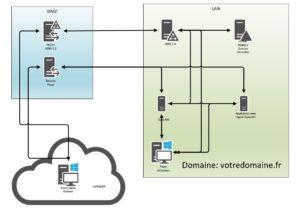 ADFS 3.0 et OpenAM, fédérer des applications non compatibles SAML