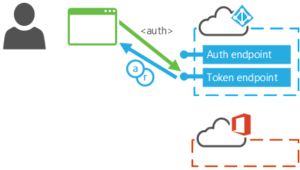 Microsoft et sa modern authentication