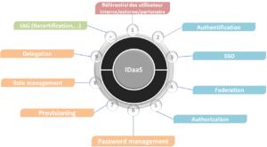 IAM vs IDaaS : état des lieux de la gestion des identités dans le cloud
