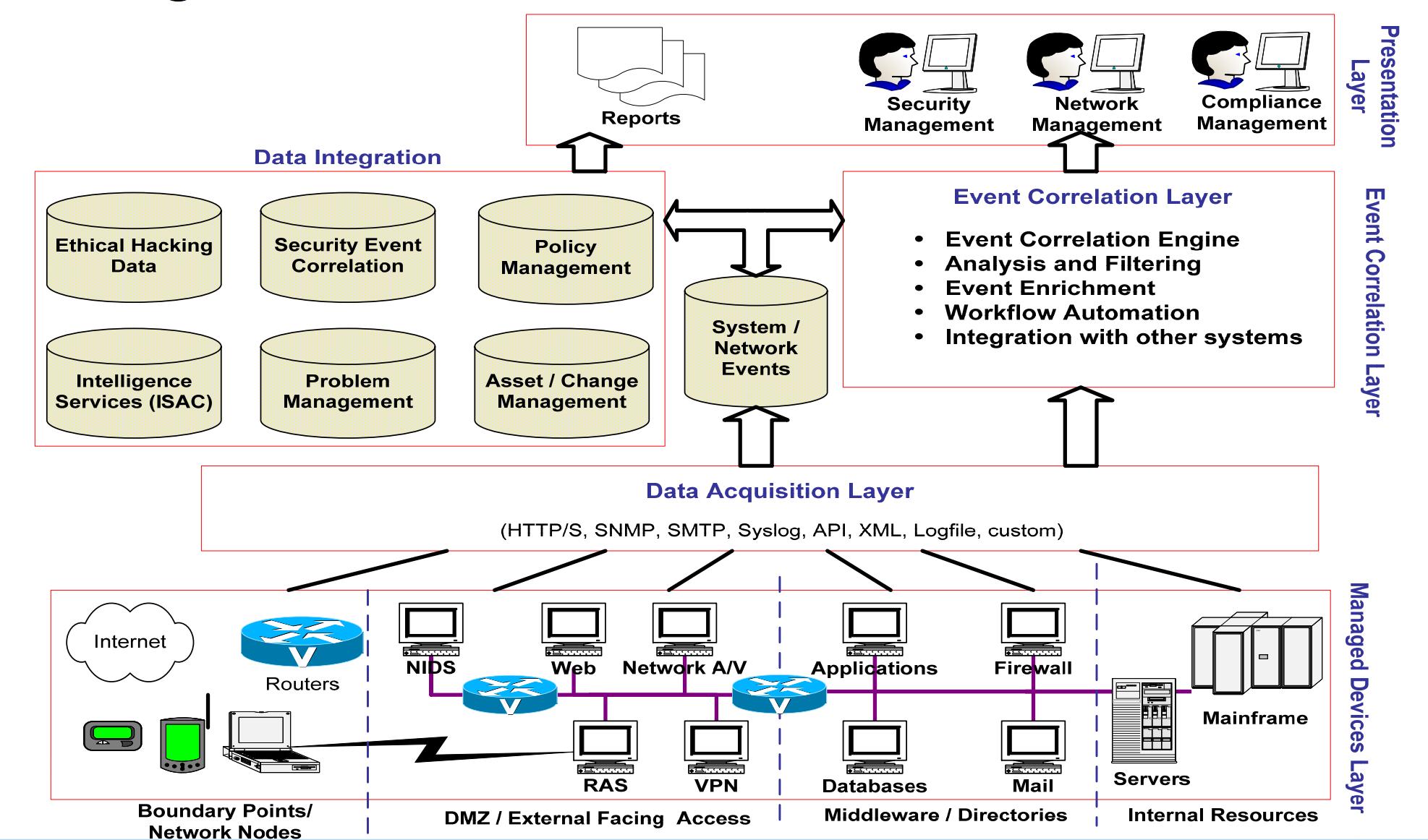 Soc security operations center d finition et for Definition architecture informatique