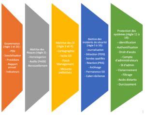 Réussir la mise en conformité de ses systèmes d'informations d'importance vitale (SIIV)