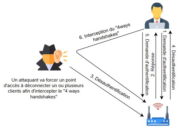 Schéma d'une attaque 4 ways handshakes