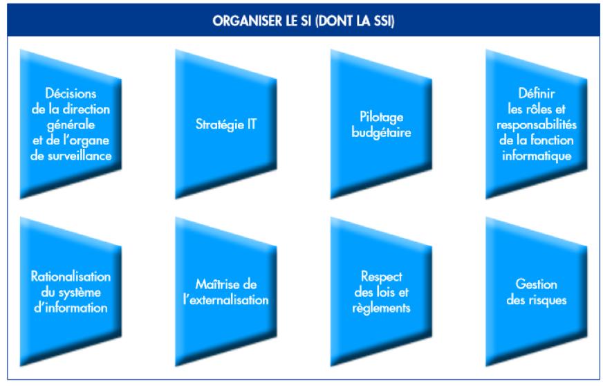 Processsus Organiser le Système d'Information