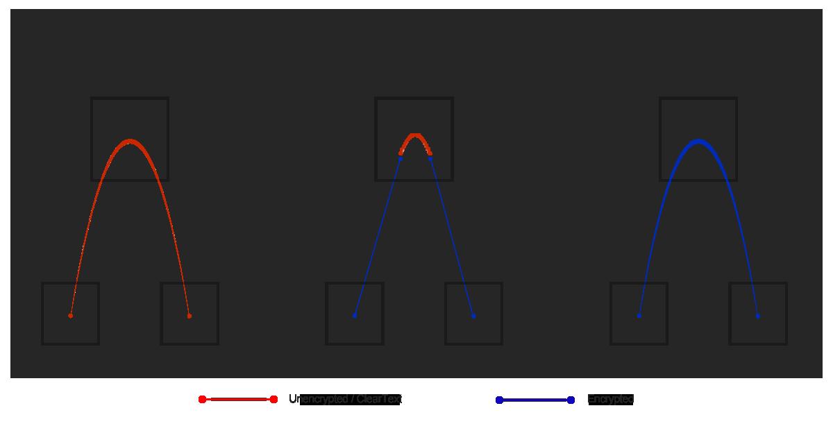 comparatif types de chiffrement
