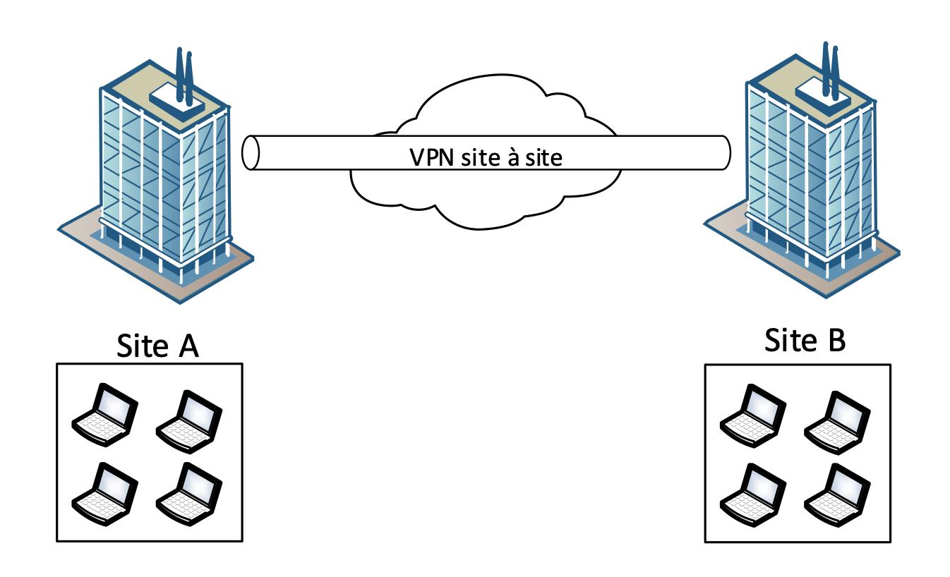 VPN site à site